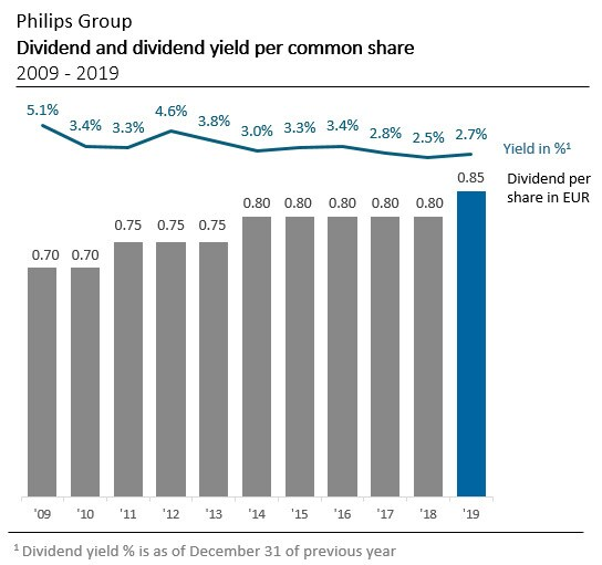 Dividend and dividend yield per common share