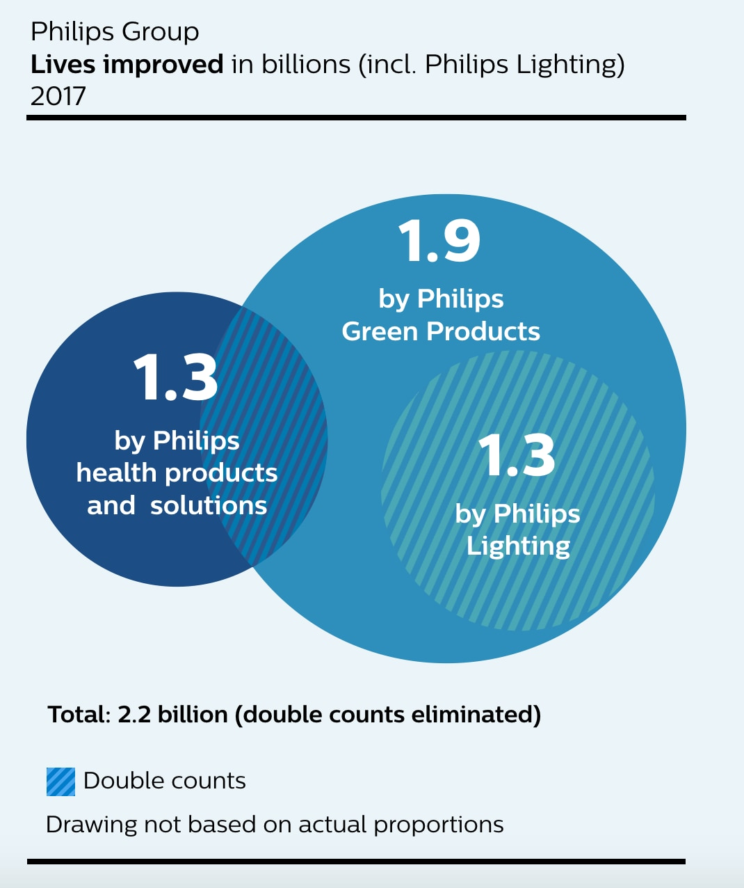 Lives improved - Sustainability - About | Philips