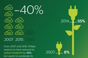 Carbon neutral by 2020 - infographic