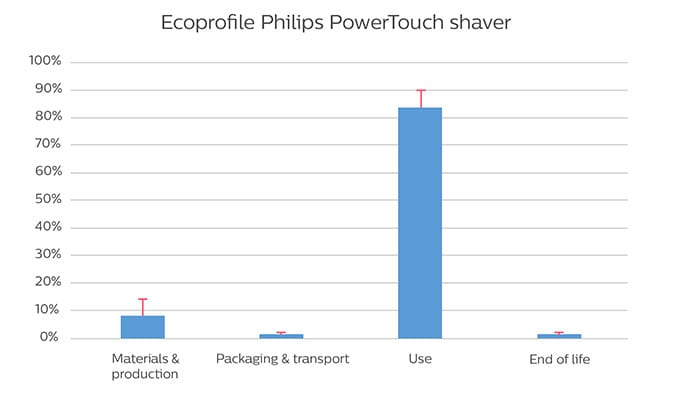 Ecoprofile graph