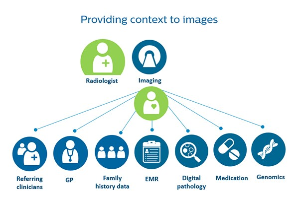Connecting the radiologis to a patient's health journey
