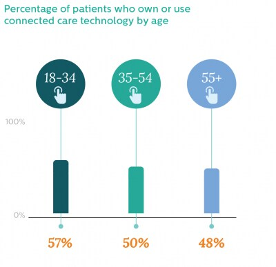 Future Health Index connected care tech graph x