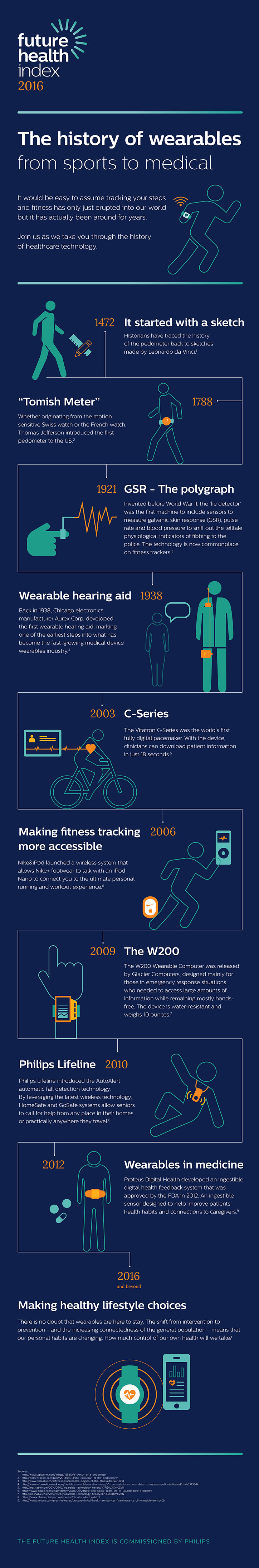 infographic history of wearables