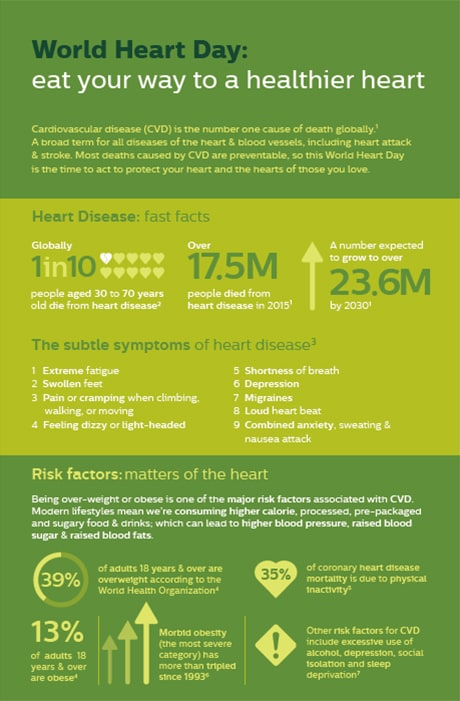 World Heart Day Infographic