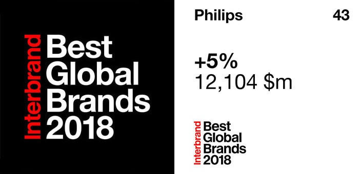 Philips once again ranked a top 50 best global brand