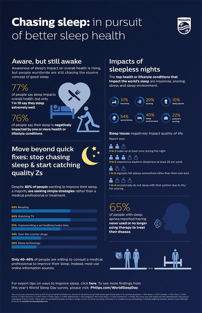 Download image (.jpg) World Sleep Day 2019 Infographic (opens in a new window)