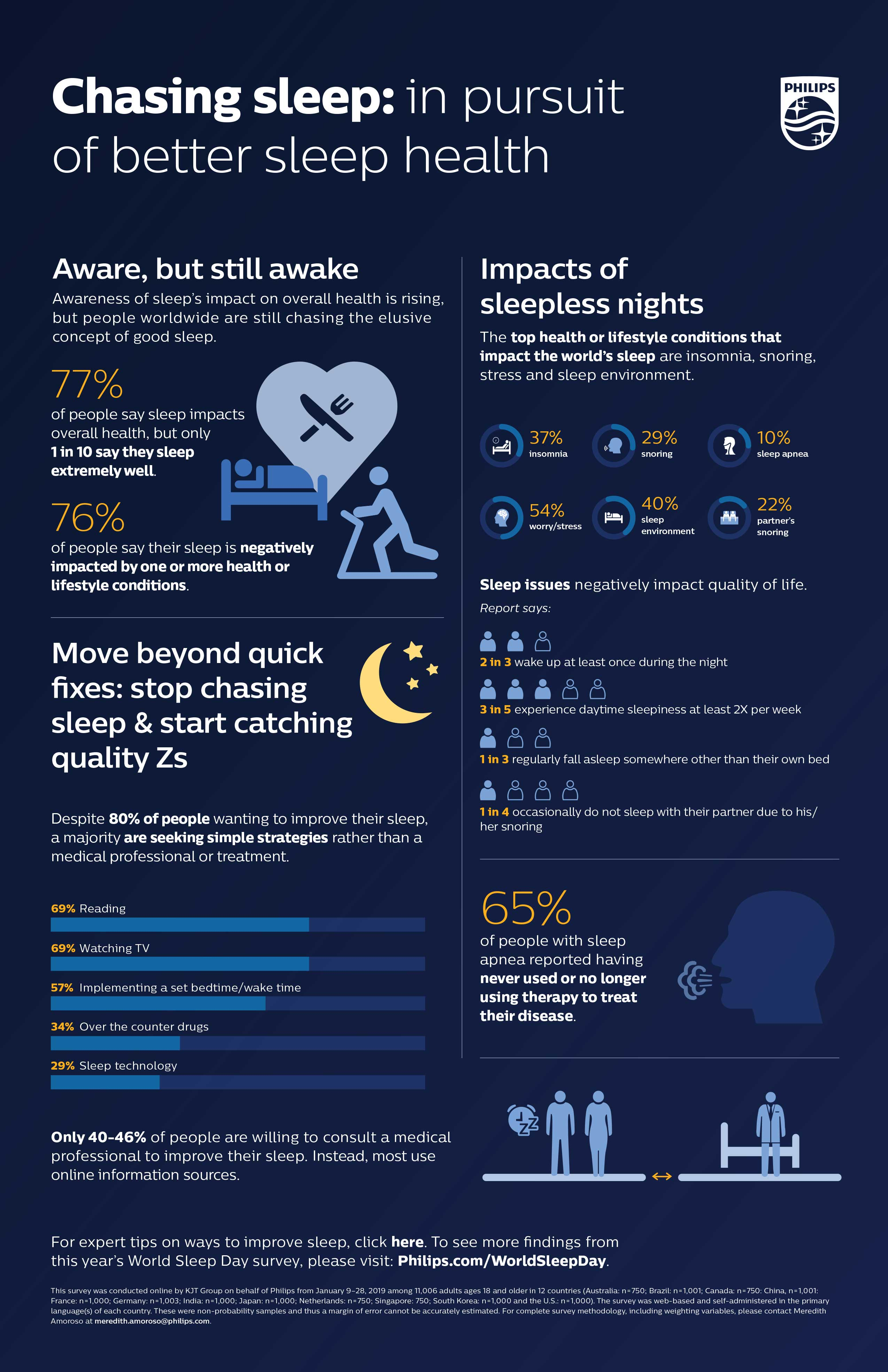 Philips releases global sleep survey data - News | Philips