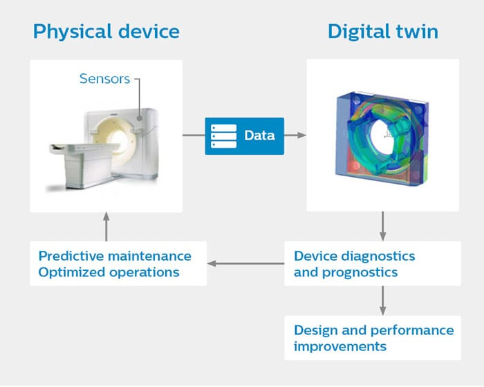 Digital twin model