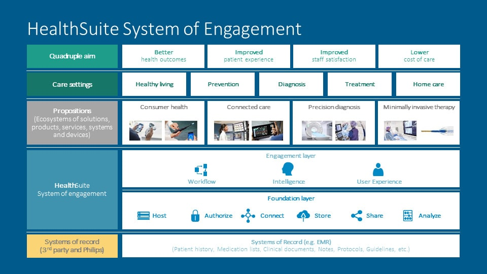 HealthSuiteSystemOfEngagement image