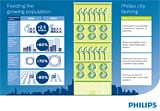 Infographic Philips City Farming