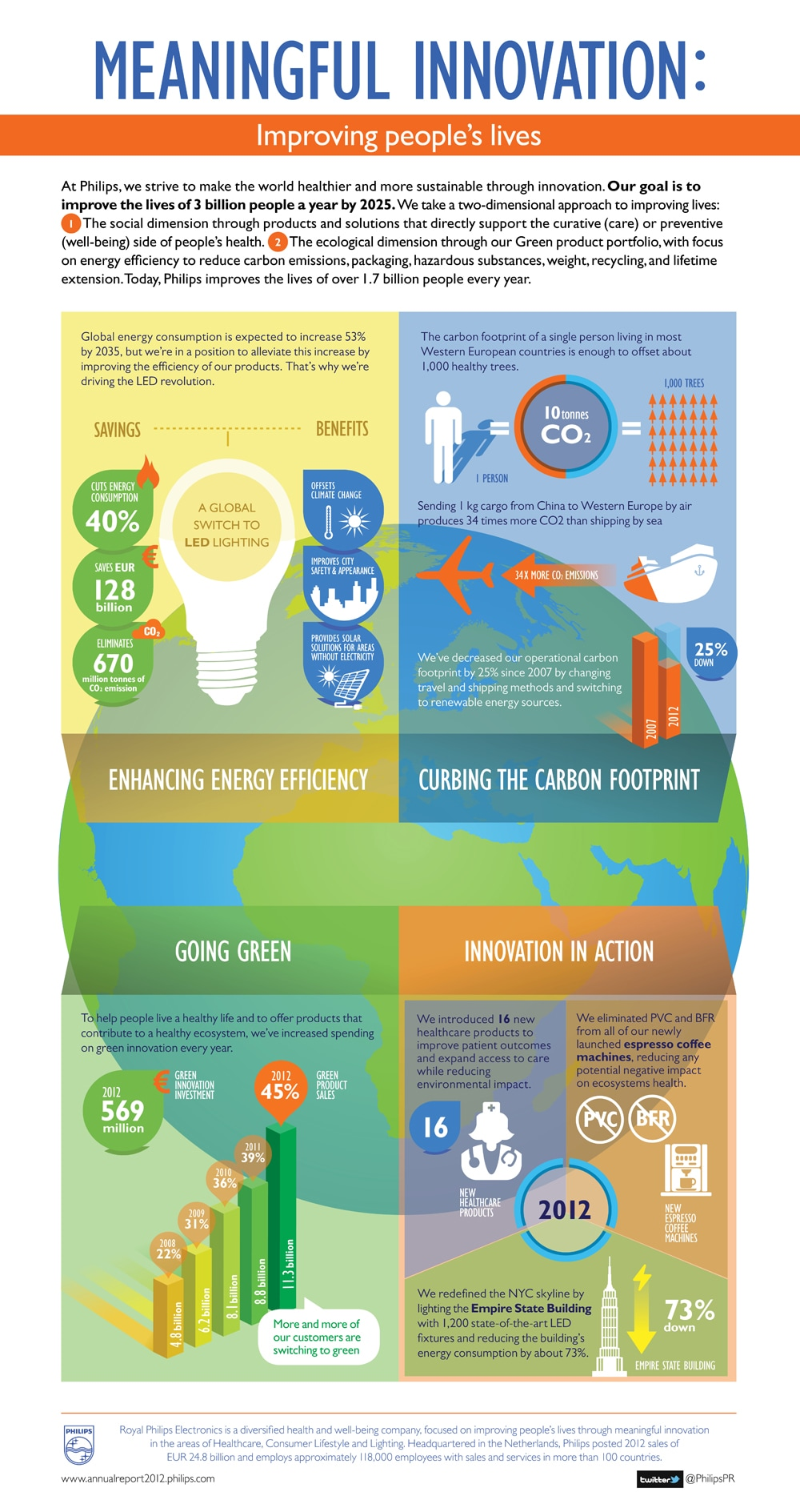 Philips Sustainable Innovation Infographic