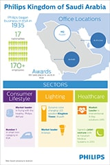 Philips Saudi Arabia Infographic