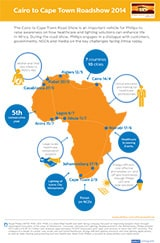 Infographic: Philips Cairo to Cape Town Roadshow 2014
