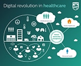 Infographic Digital Revolution of Healthcare