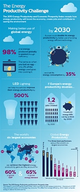 Infographic - The Energy Productivity Challenge