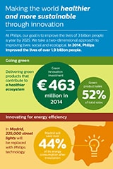 Philips Sustainability Infographic