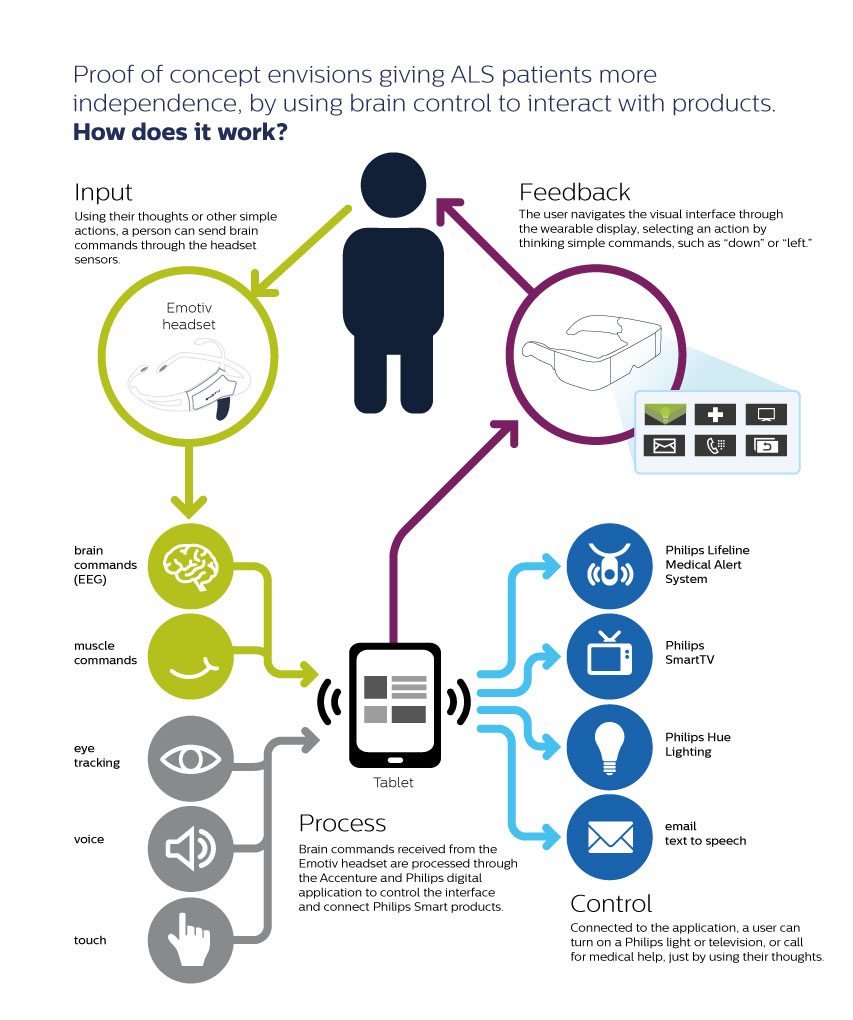 Accenture And Philips Announce Proof Of Concept App To