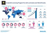 Philips adds Ledra Brands as its 600th member to its industry leading EnabLED Licensing Program for LED Luminaires and Retrofit Bulbs