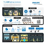 The LED Lighting Revolution by Philips